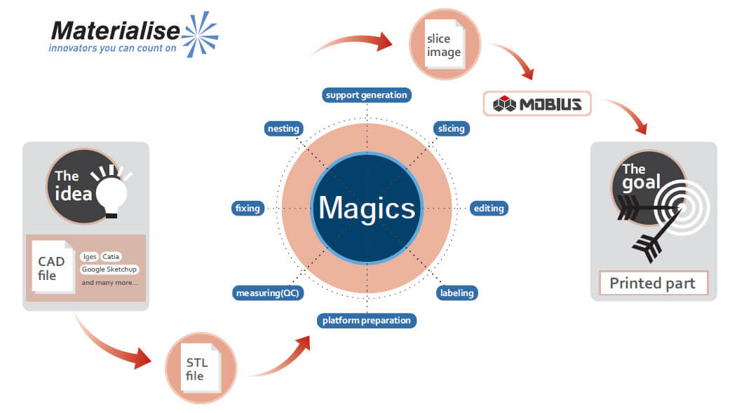 Mobius 3D Printer   3D Printing Singapore   Business
